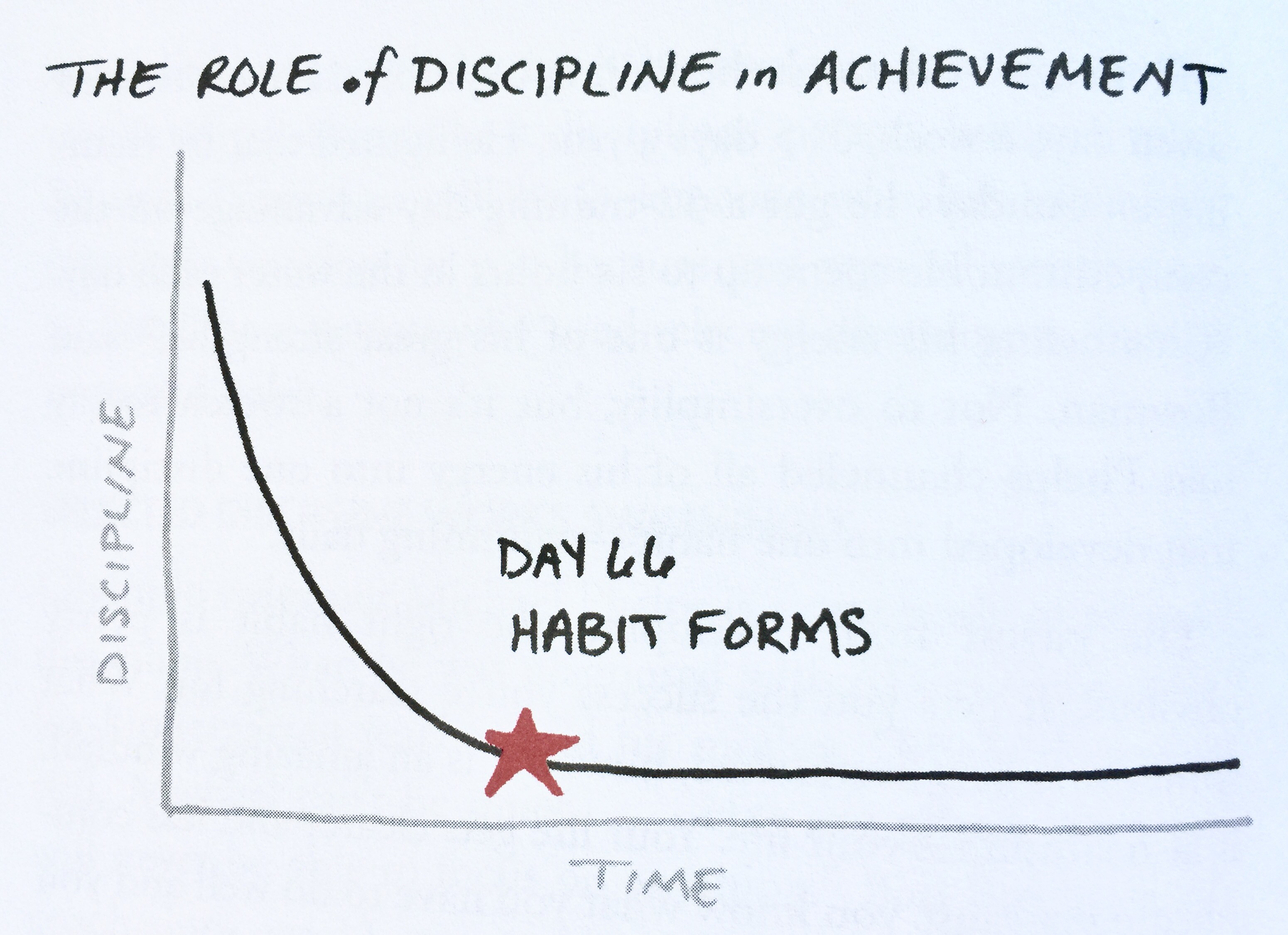 Figure 1: Discipline of Habit Formation