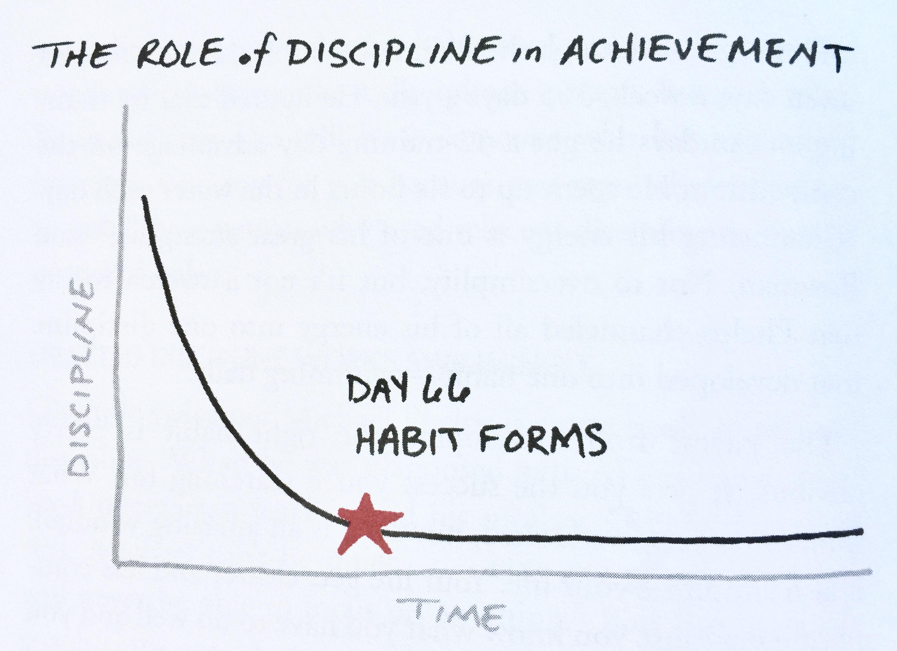 Figure 1: Discipline of Habit Formation